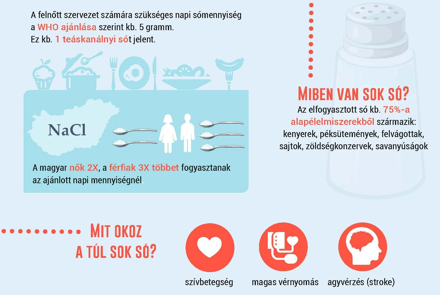 csalad.hu - Kétszer-háromszor több sót fogyasztunk, mint..