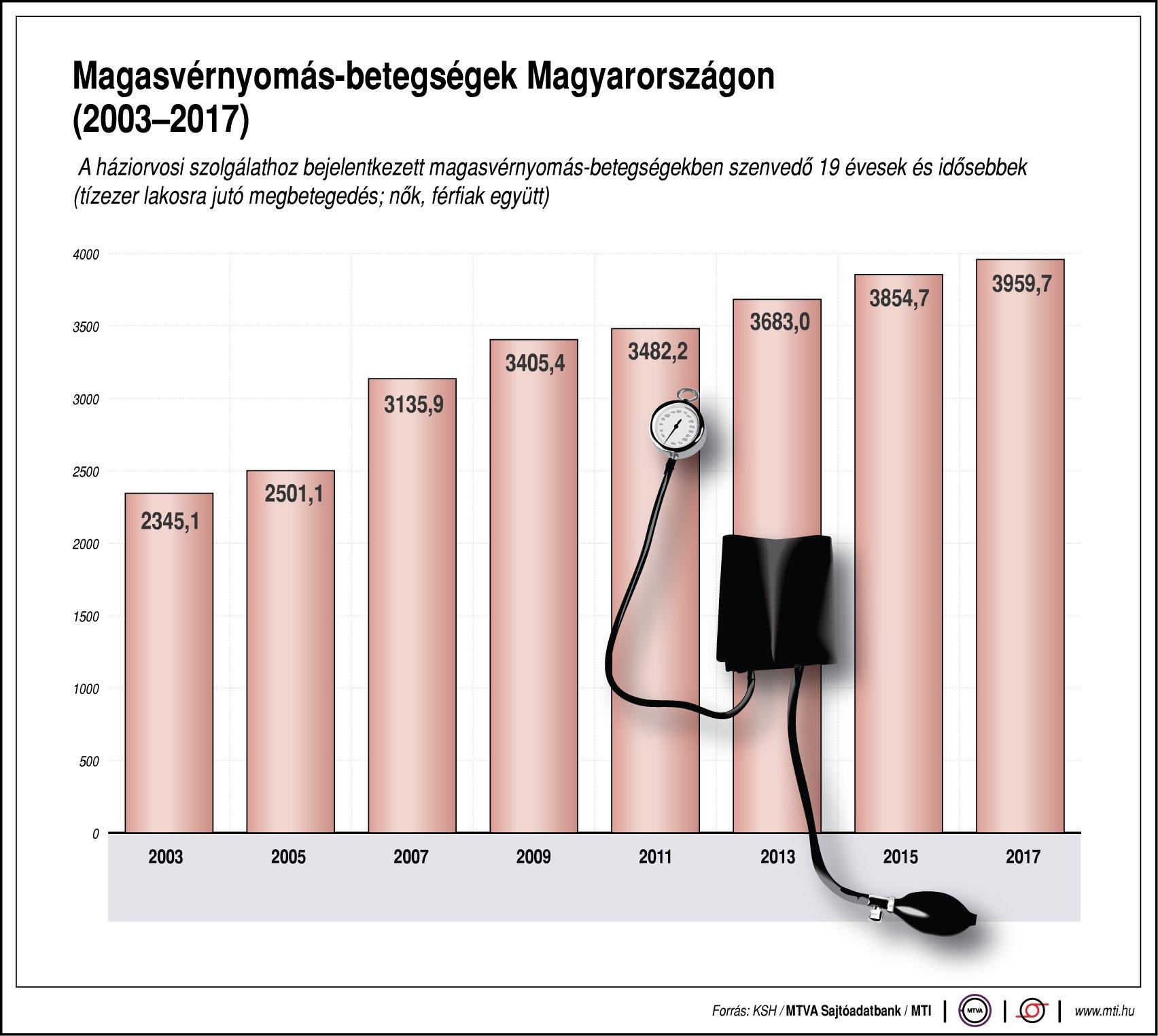 magas vérnyomás élet nyomás alatt)